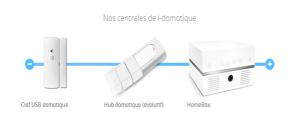 fonctionnement-portail-motorisation-domotique